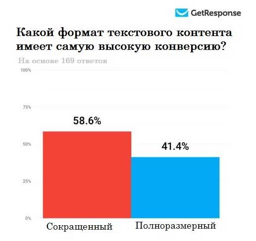 График показывающий что текстовой контент имеет более высокую конверсию