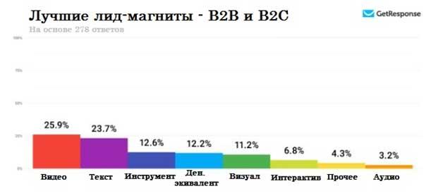 лучшие лид-магниты по типу аудитории — B2B и B2C