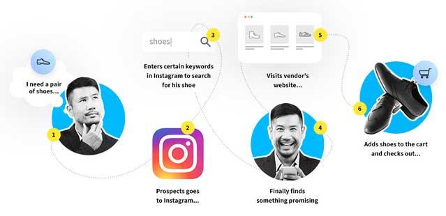 круглые иконки с лицом улыбающегося мужчины, логотипом Инстаграм и парой обуви