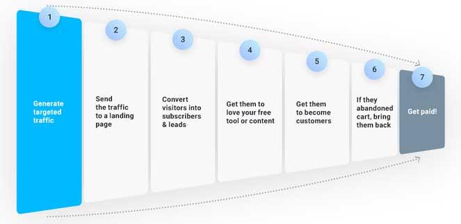 инфографика 7 шагов воронки продаж