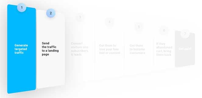инфографика второй этап воронки продаж в шаблоне воронки конверсии от GetResponse