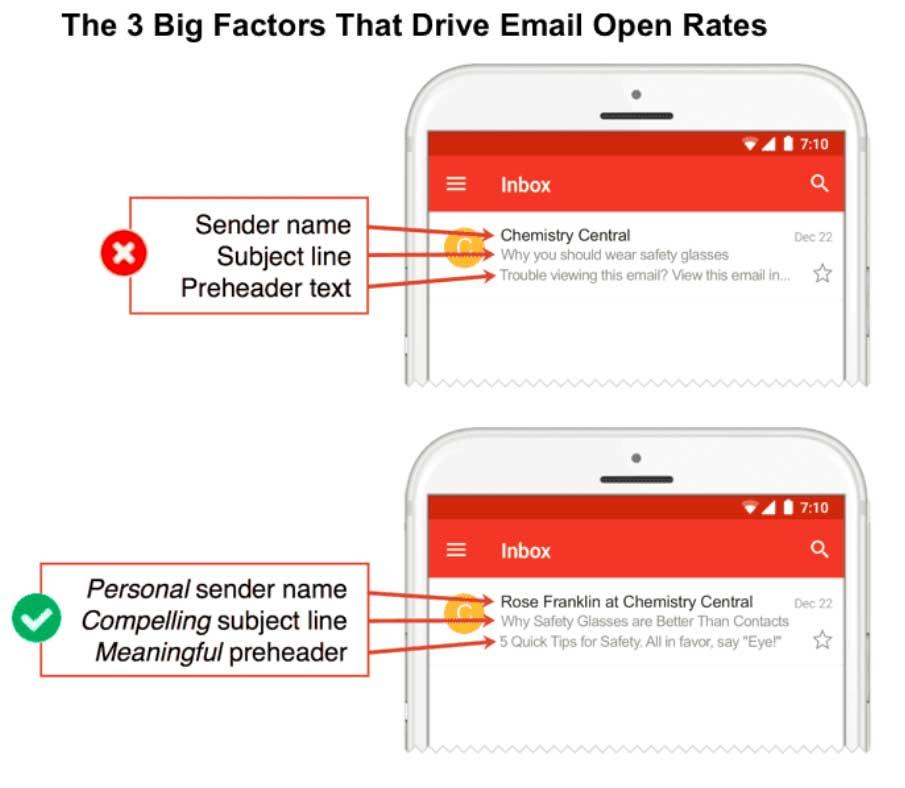 сравнение двух версий имени отправителя, темы письма и прехедера в мобильной версии