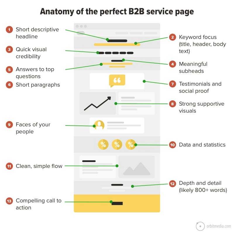 схема идеальной сервисной страницы с описанием элементов