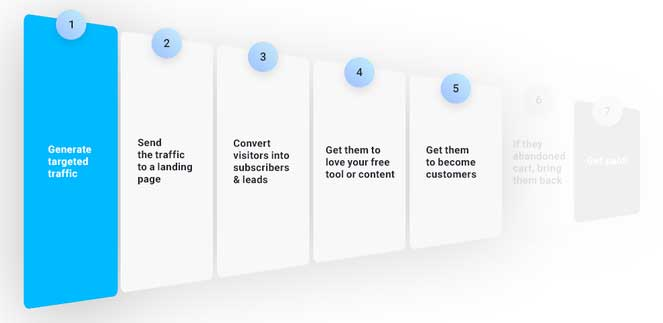 инфографика пятый этап воронки продаж