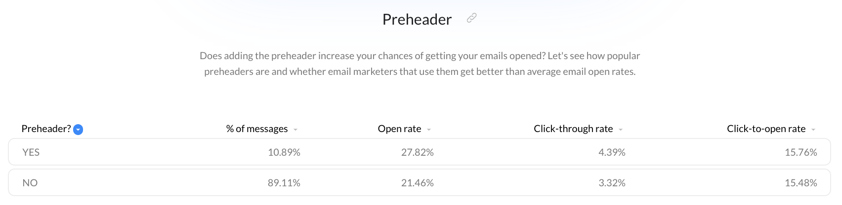 The impact of including a preheader in emails based on the Email Marketing Benchmarks report data.