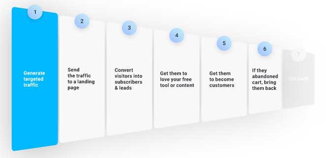 инфографика шестой этап воронки продаж