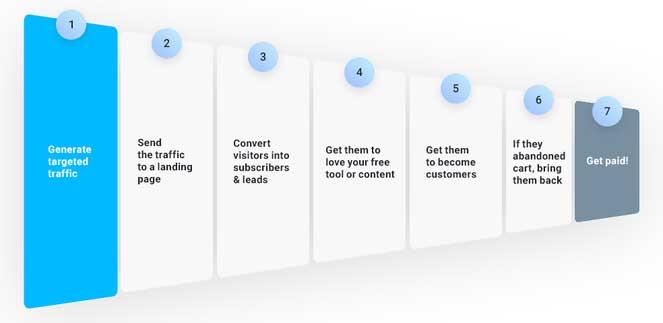 инфографика седьмой этап воронки продаж