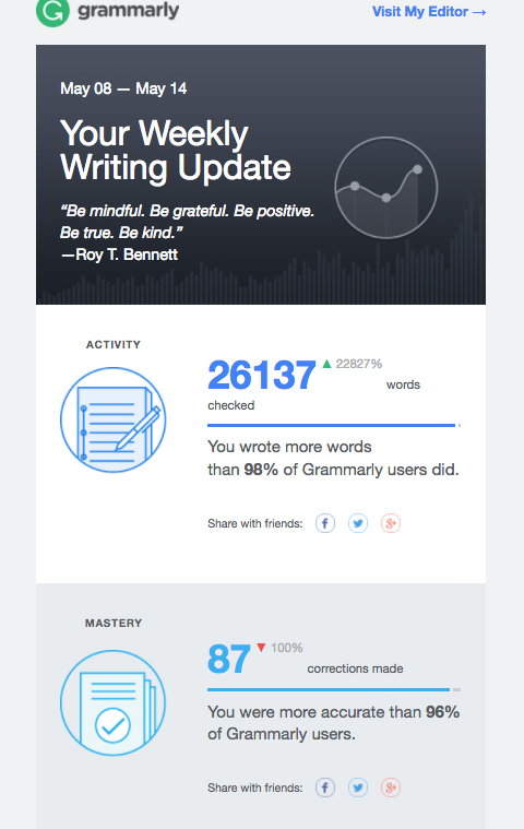 Personalized email from Grammarly.