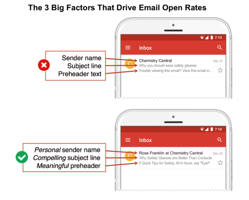 Three big factors that drive open rates - sender name, subject line, preheader text.