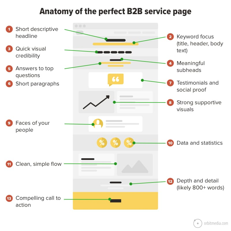 Anatomy of a B2B service page.
