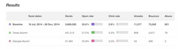 результаты сравнительных отчетов кампаний в Mailchimp