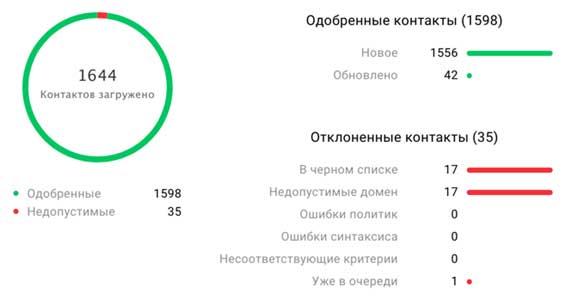 статистика по импортированным контактам в GetResponse