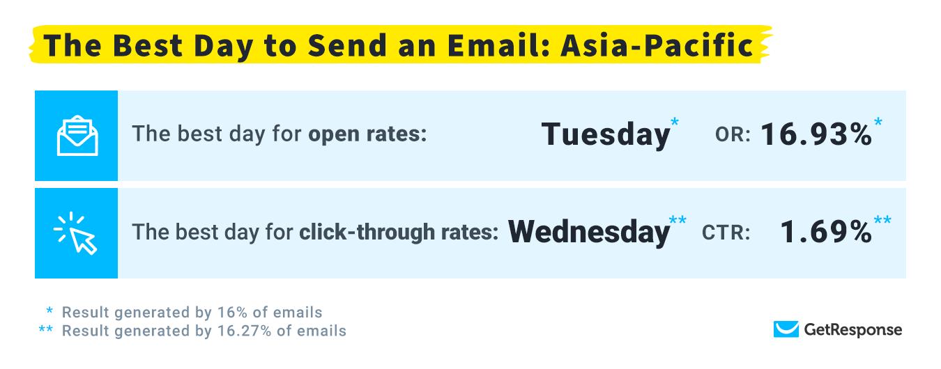 : Самый оптимальный день для доставки: Азиатско-Тихоокеанский регион