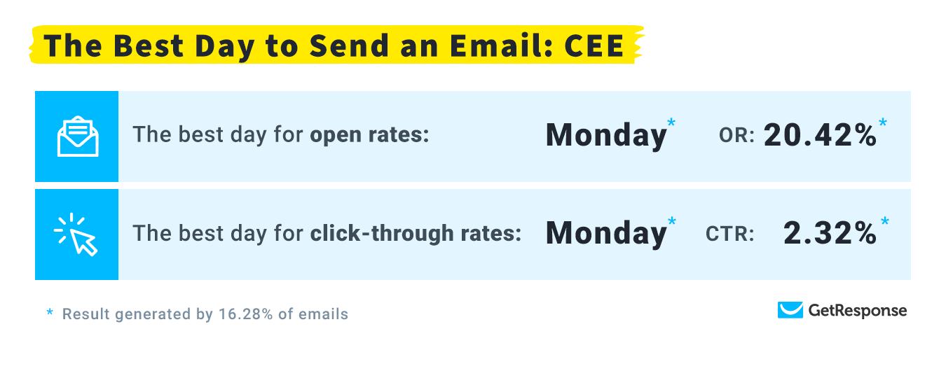 Самый оптимальный день для доставки: CEE