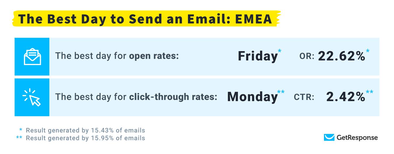 Самый оптимальный день для доставки: EMEA