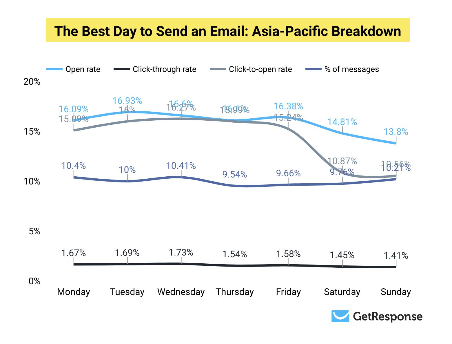 Самый оптимальный день для доставки: Азиатско-Тихоокеанский регио
