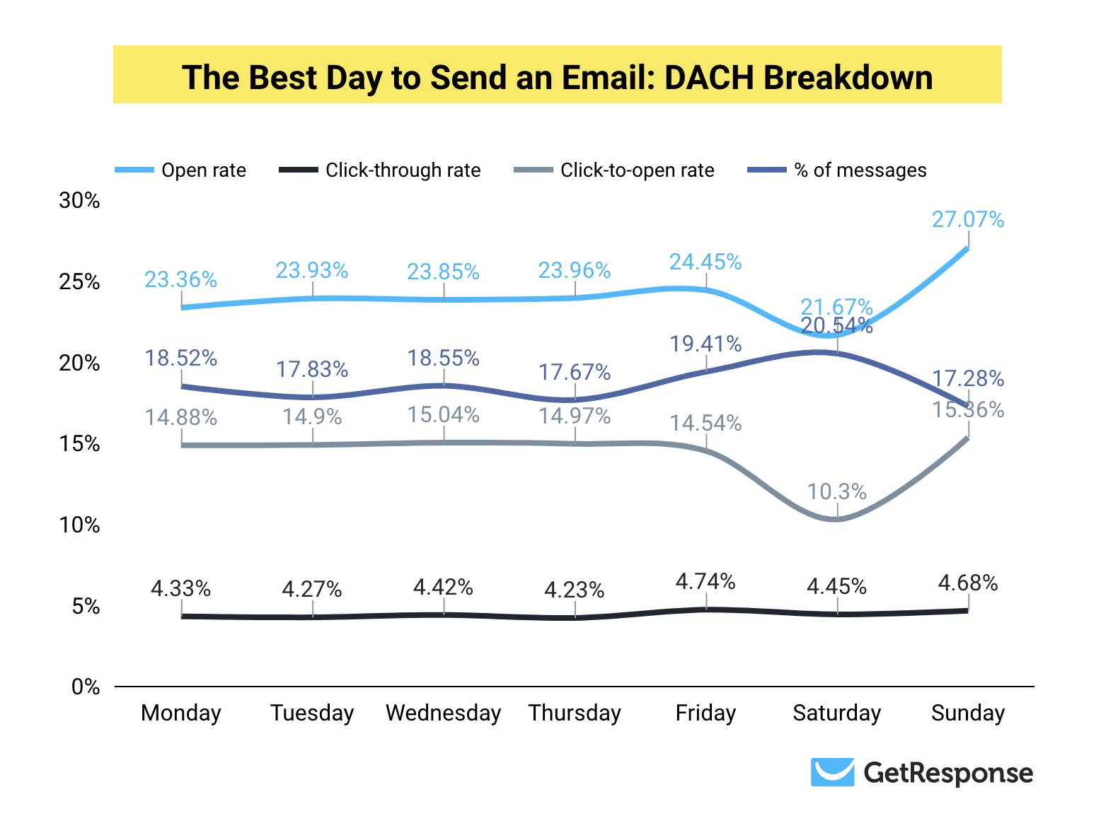 Самый оптимальный день для доставки: итоговые результаты для DACH