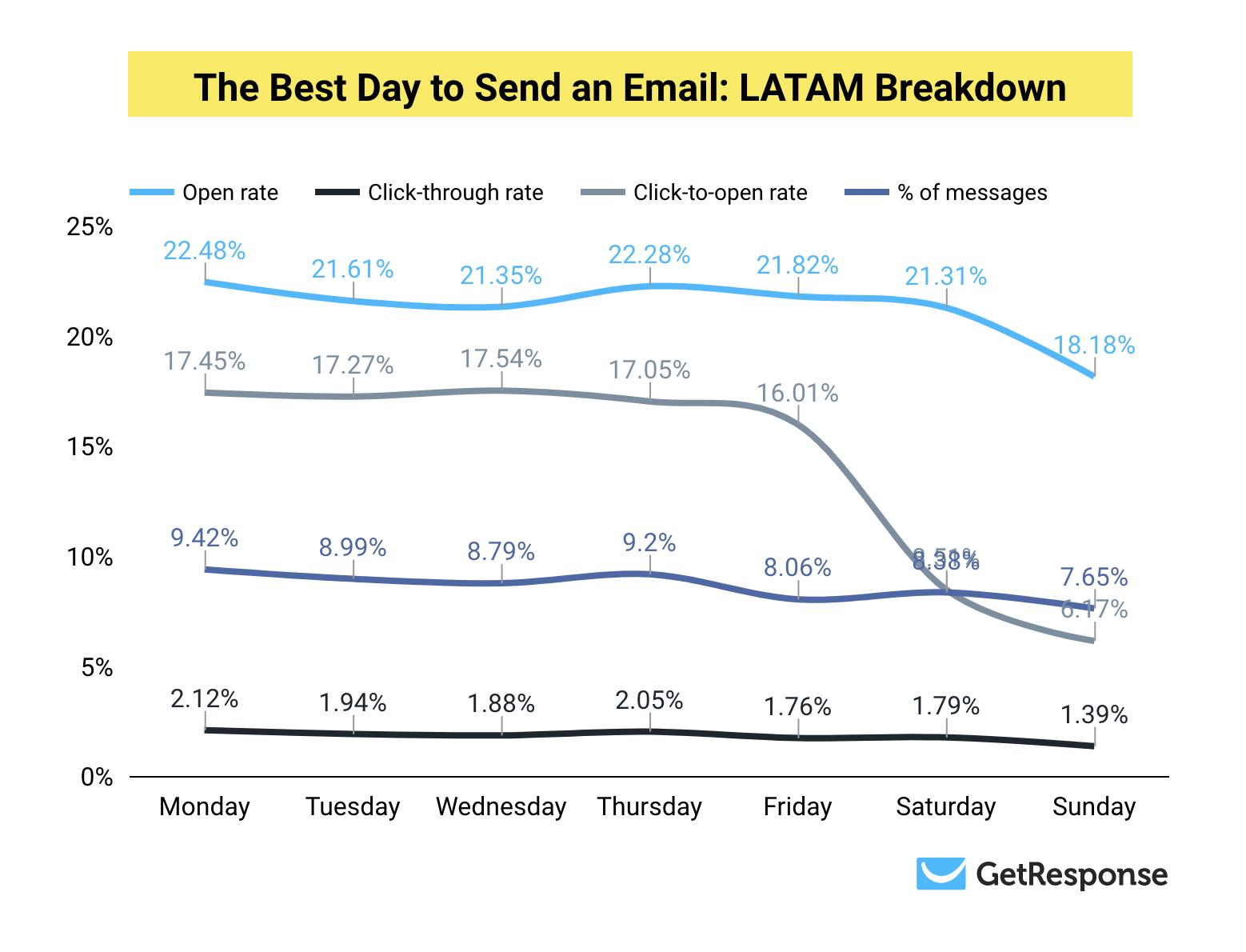 Лучший день для доставки: разбивка результатов для LATAM