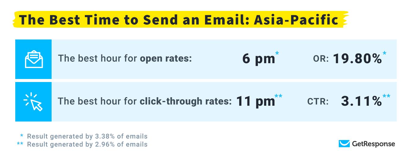 Самое оптимальное время для рассылки: Азиатско-Тихоокеанский регион
