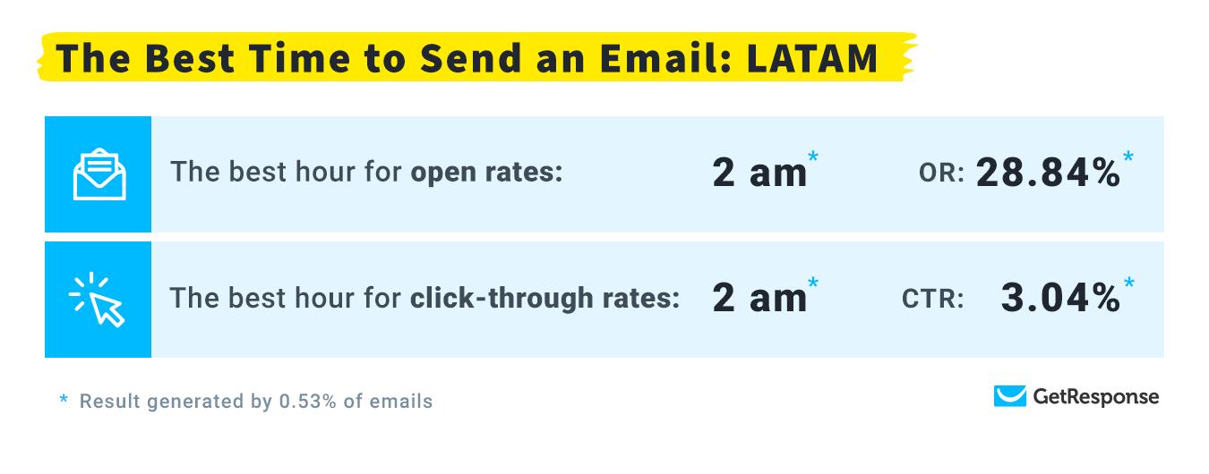 Лучшее время для рассылки: LATAM