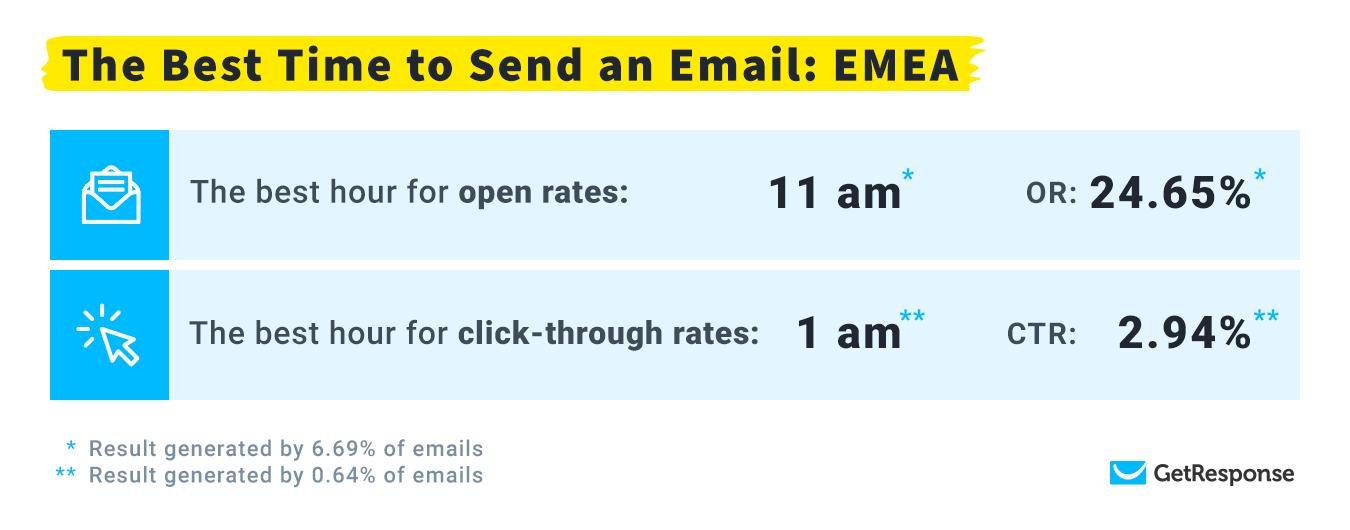 самое оптимальное время для доставки: EMEA