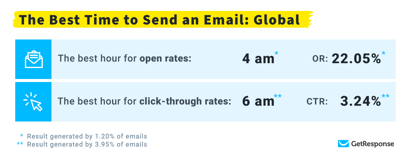 Image showing The Best Time to Send an Email Global Results from the GetResponse 2020 Study.