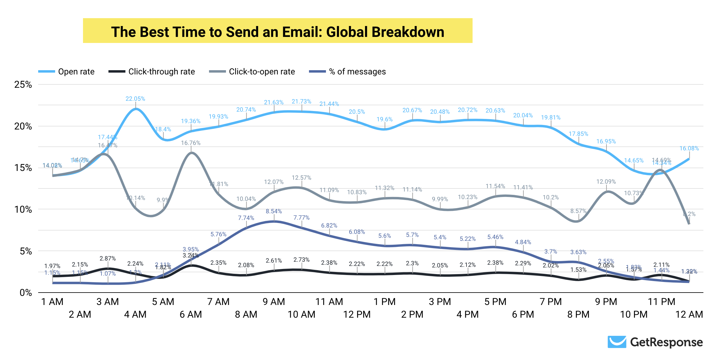 The Best Time to Send an Email: Global Results Breakdown - GetResponse Study.