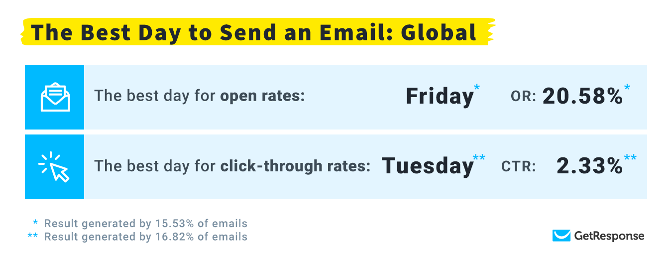 The Best Days to Send Emails: Global Statistics.