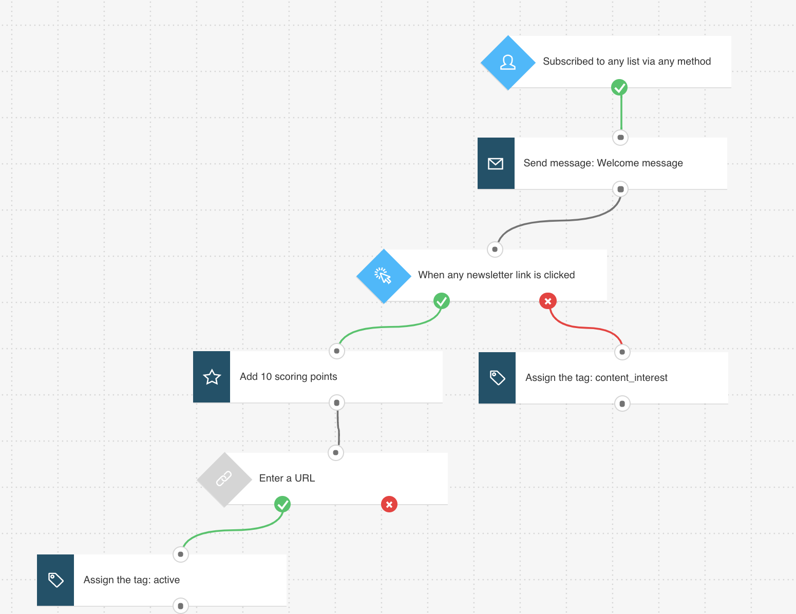 Marketing Automation Workflows.