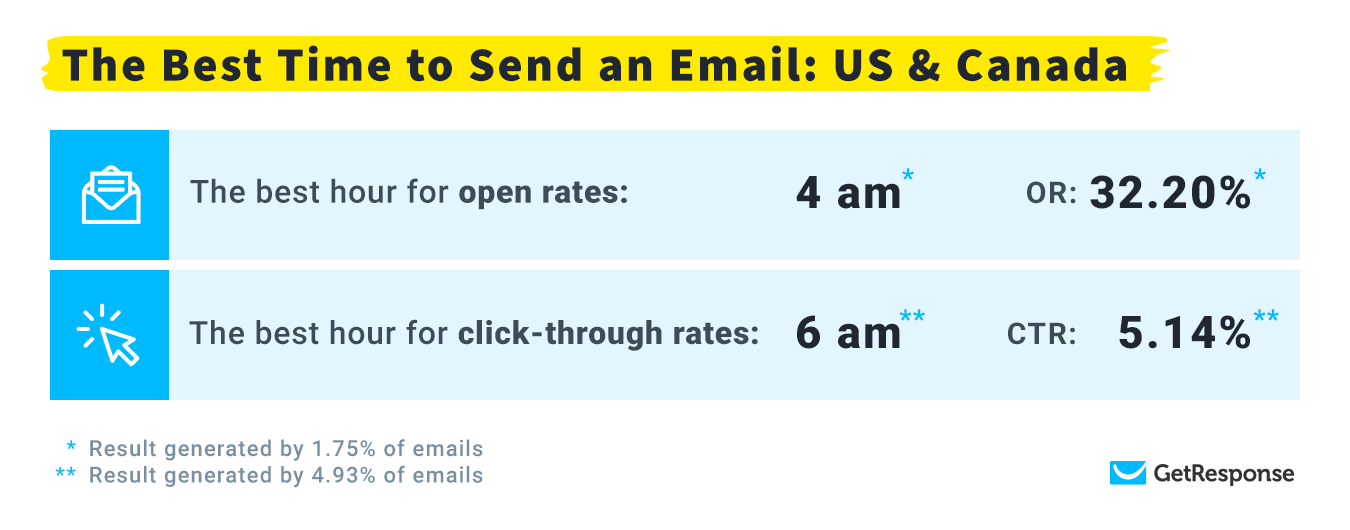 Chart showing the Best Time to Send Emails for US & Canada.