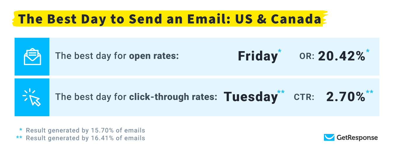 The Best Days to Send Emails: US & Canada.