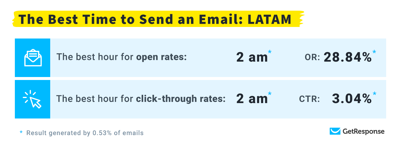 The Most Optimal Time to Send Emails: LATAM.