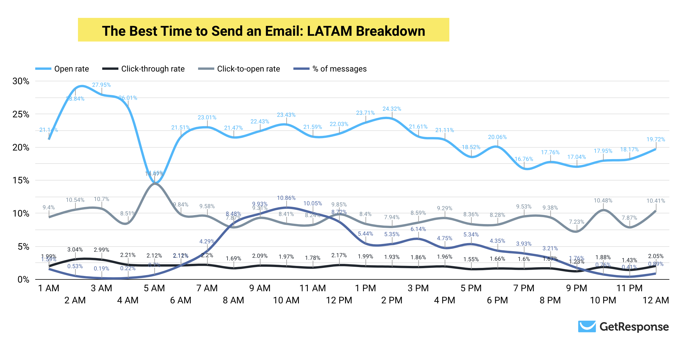 The Most Optimal Time to Send Emails: Latin America Results Breakdown.