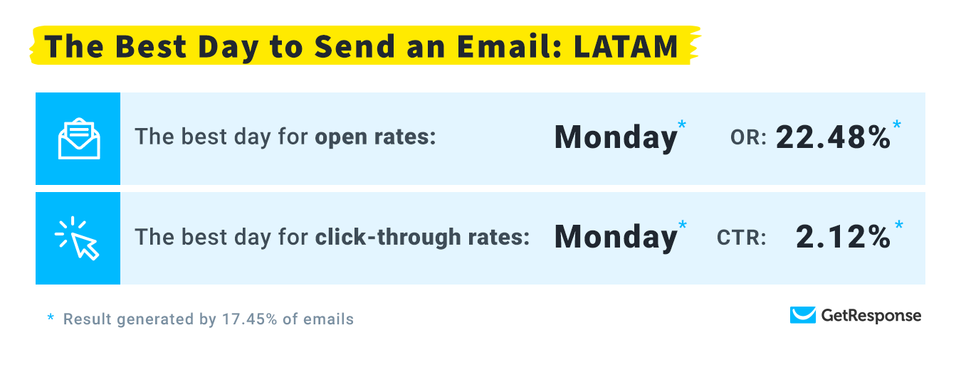 The Best Day to Send an Email: LATAM.