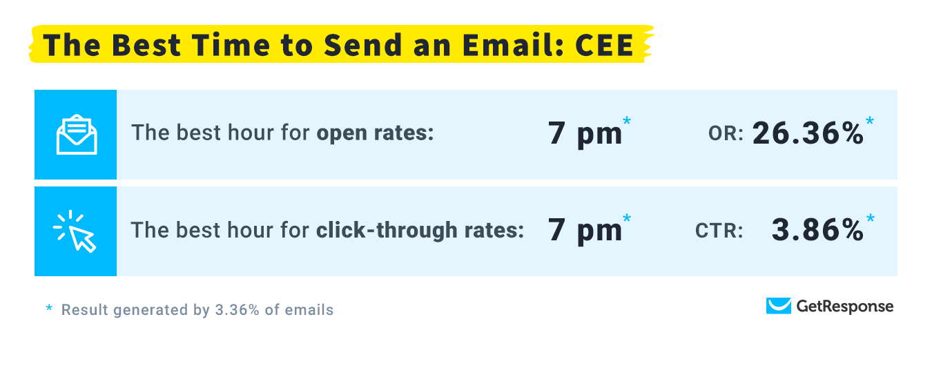 The Best Time to Send an Email: Central Eastern Europe.