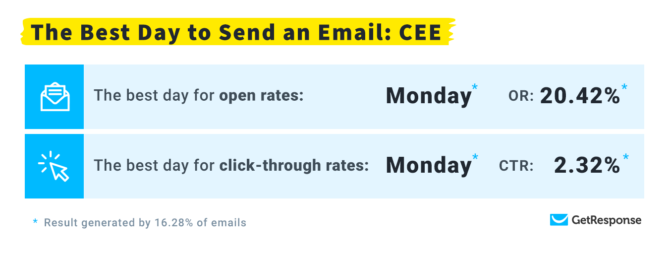 The Best Day to Send an Email: Central Eastern Europe.