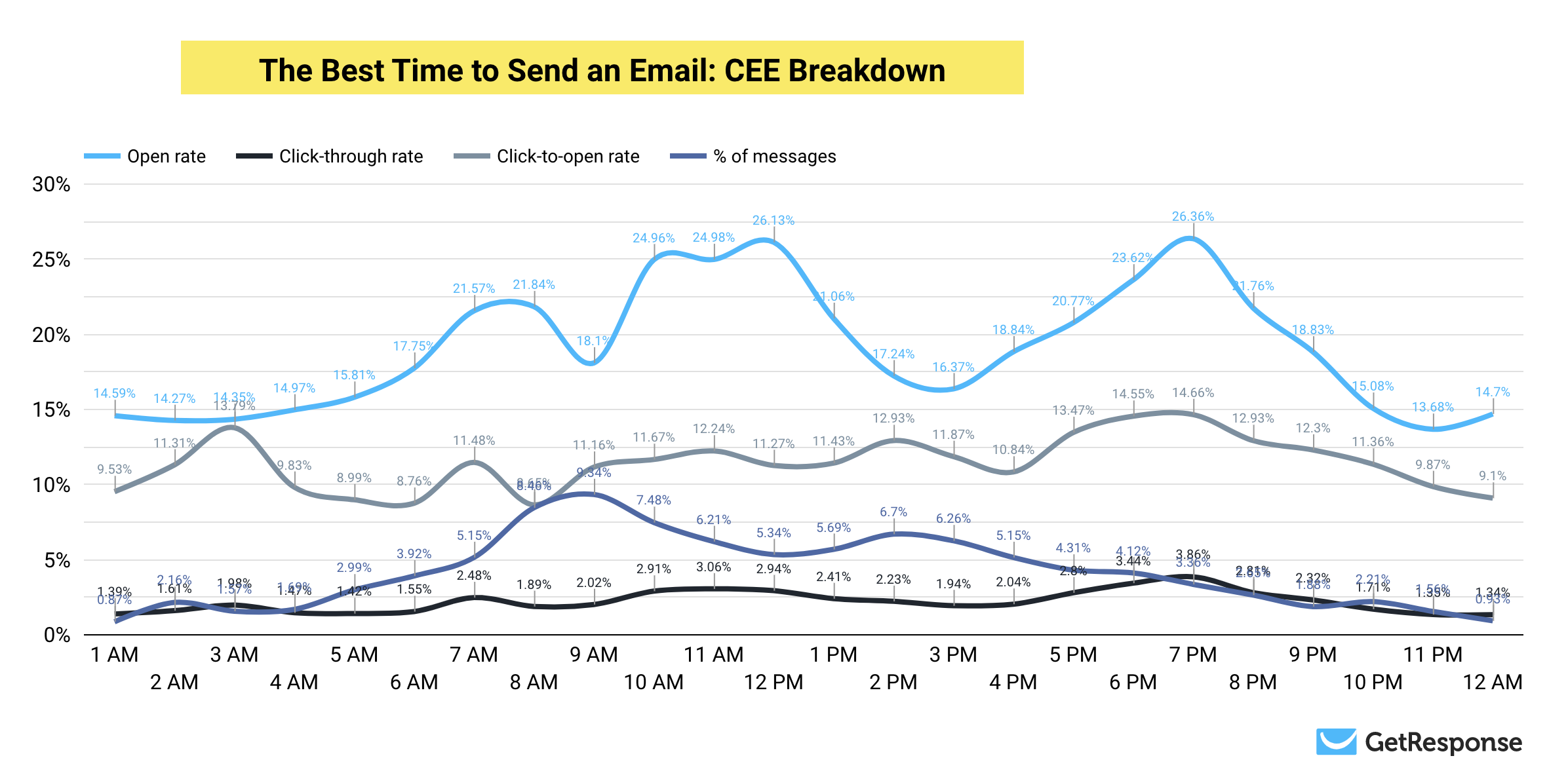 Chart showing the full results of the best time to send email study for Central and Eastern Europe CEE region.