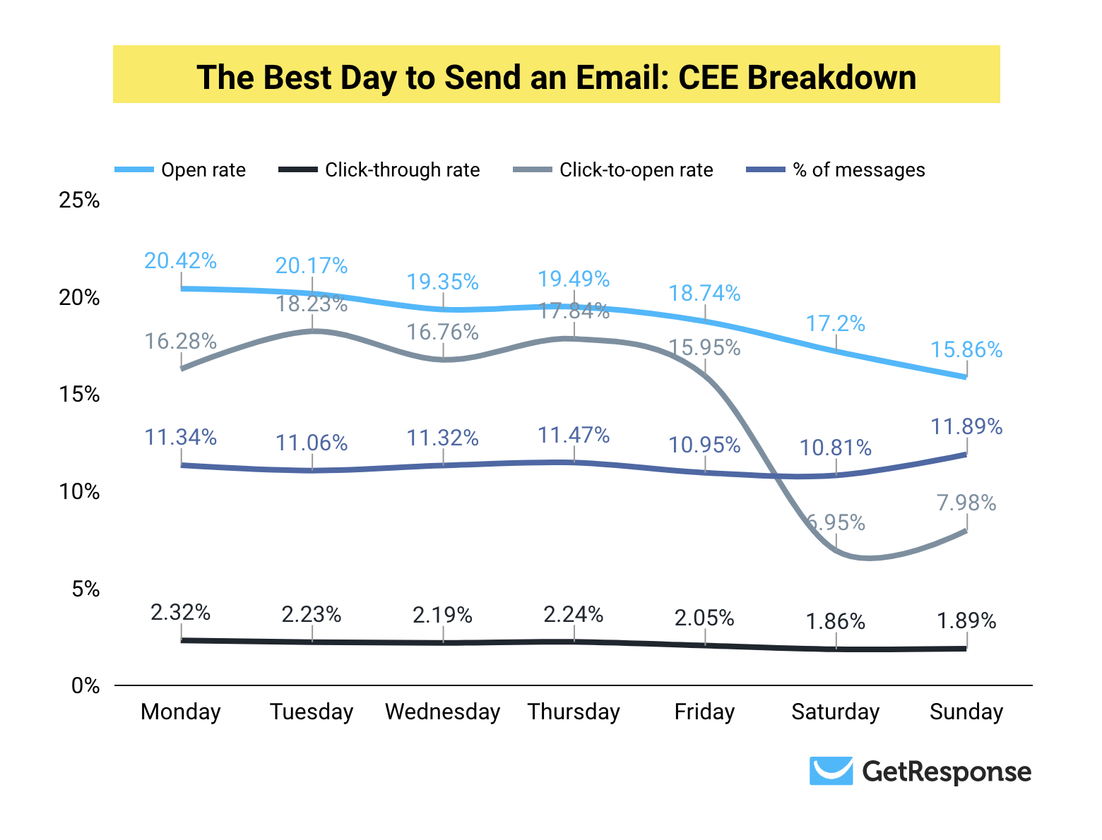 Chart showing the different email campaign results for individual days of the week in the CEE region.