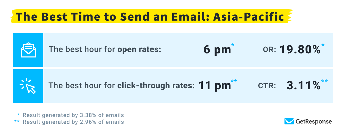 The Best Time to Send an Email: Asia-Pacific.