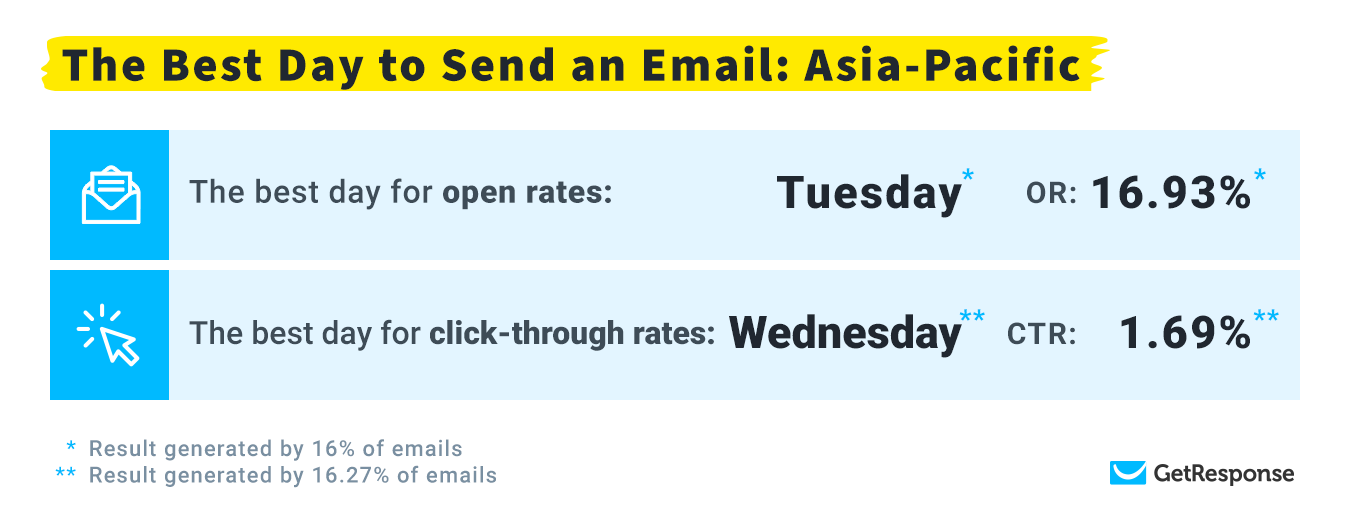 The Best Day to Send an Email: Asia-Pacific.