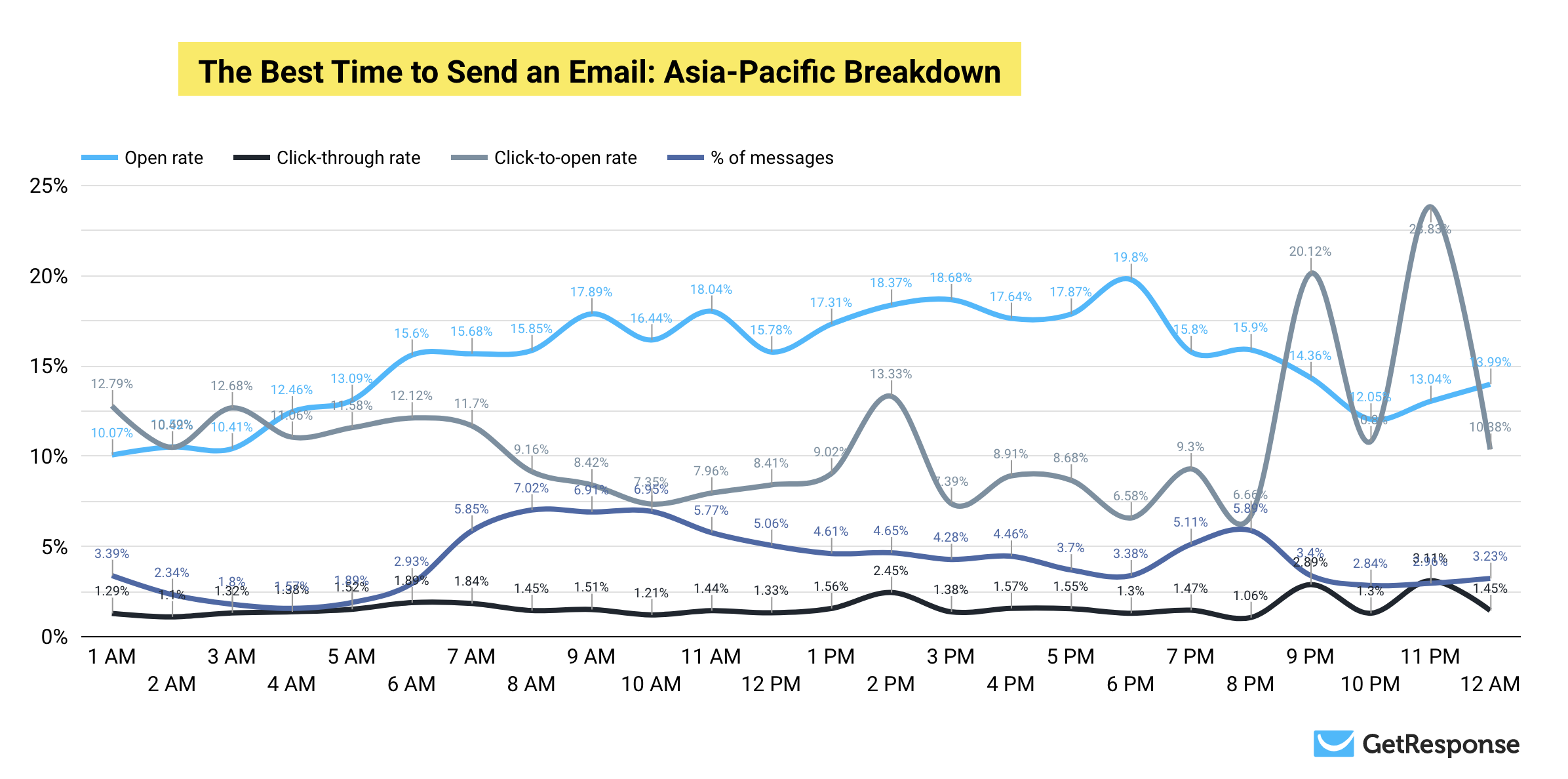 The Best Time to Send an Email: Asia-Pacific Stats Breakdown.
