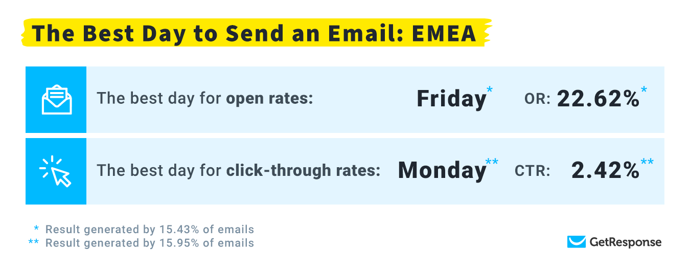 The Best Day to Send an Email: EMEA  (Europe, the Middle East, Africa)