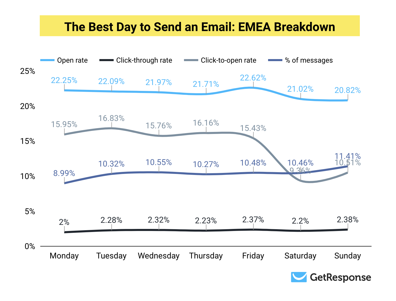 The Best Day to Send Emails in EMEA.