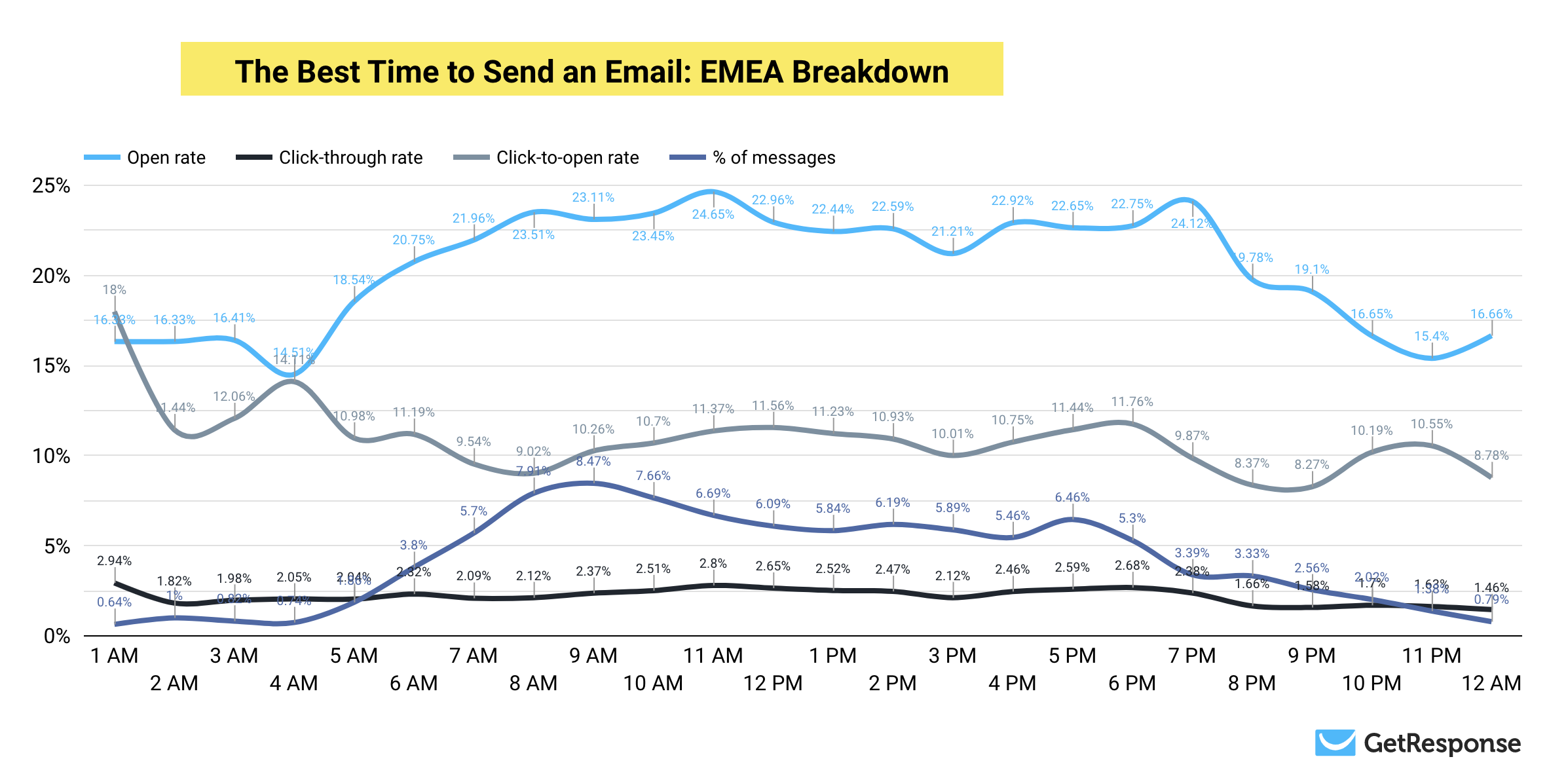 The Best Time to Send Emails in EMEA.