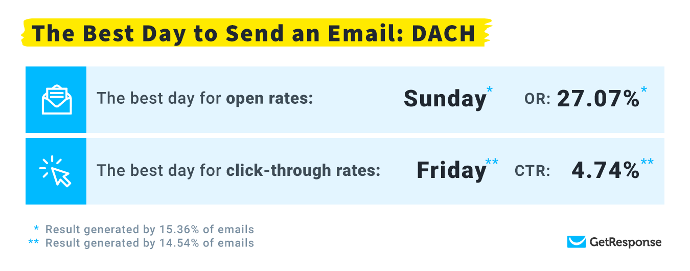 The Best Day to Send an Email in DACH Highlights.