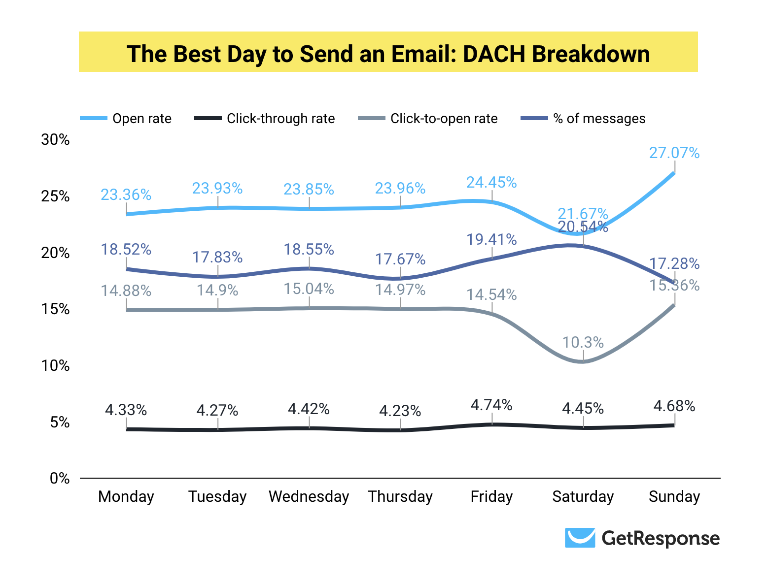 The Best Day to Send an Email in DACH Full Results.