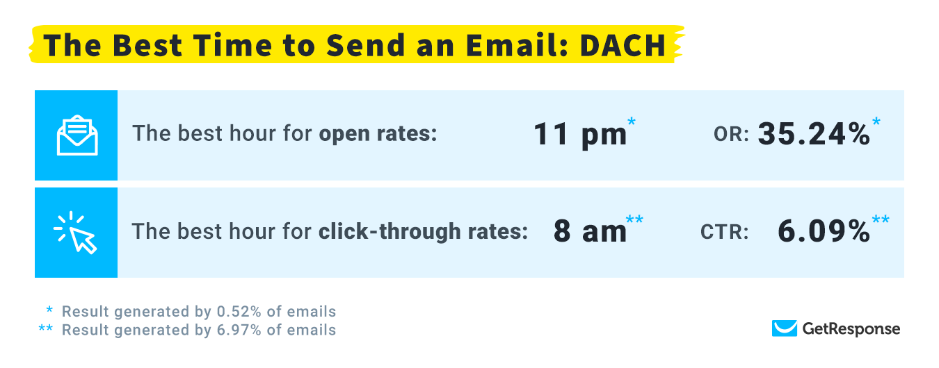 The Best Time to Send an Email in DACH region highlight.