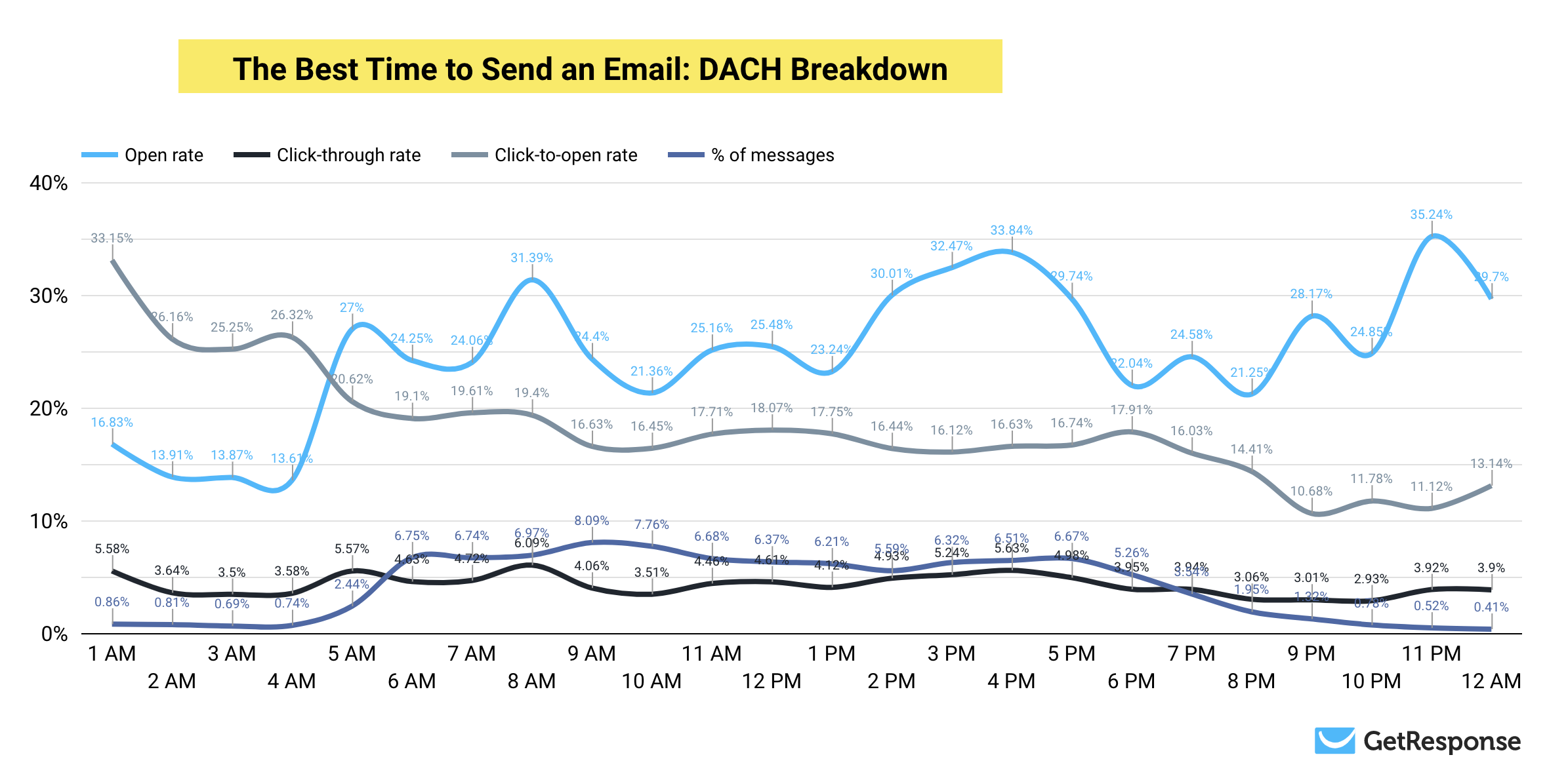 The Best Time to Send an Email in DACH region - full results.