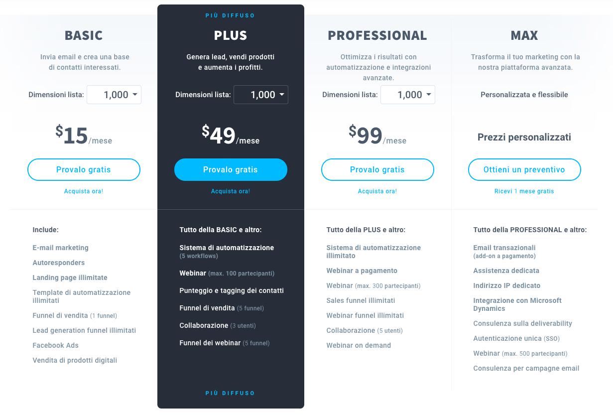 GetResponse scheda prezzi e tariffs