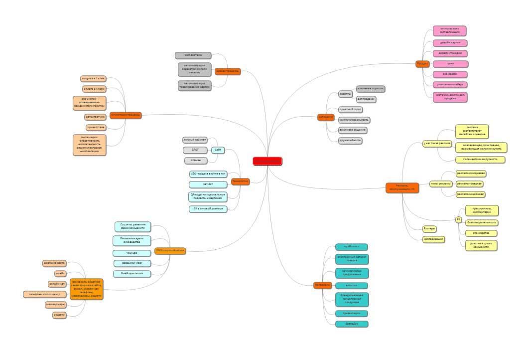 схема точек контакта клиента и бизнеса